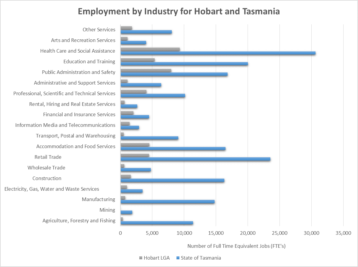 Employment by Industry for Hobart and Tasmania bar chart. The first number for each category is Tasmania and the second is Hobart. Other services = 8,085 and 1,823. Arts and recreation services = 4,021 and 1,125. Health care and social assistance = 30,633 and 9,327. Education and training = 20,016 and 5,392. Public Administration and safety = 16,851 and 7,893. Administrative and support services = 6,384 and 1,111. Professional, scientific and technical services = 10,142 and 4,084. Rental, hiring and real estate services = 2,668 and 640. Financial and insurance services = 4,520 and 2,058. Information media and telecommunications = 2,909 and 1,440. Transport, postal and warehousing = 9,080 and 532. Accommodation and food services = 16,488 and 4,551. Retail trade = 23,564 and 4,520. Wholesale trade = 4,797 and 614. Construction = 16,330 and 1,654. Electricity, gas, water and waste services = 3,493 and 1,020. Manufacturing = 14,804 and 746. Mining = 1,882 and 29. Agriculture, Forestry and Fishing = 11,390 and 405.
