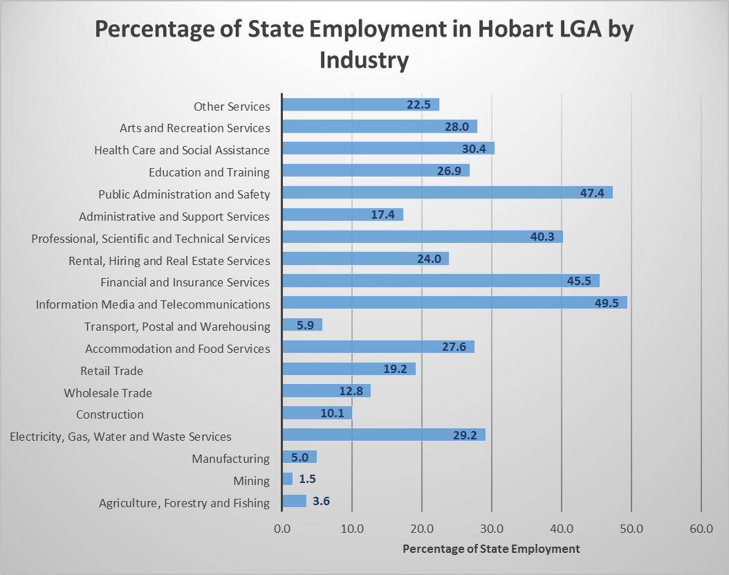 Percentage of State Employment in Hobart LGA by Industry. Other services = 22.5%. Arts and recreation services = 28%. Health care and social assistance = 30.4%. Education and training = 26.9%. Public Administration and safety = 47.4%. Administrative and support services = 17.4%. Professional, scientific and technical services = 40.3%. Rental, hiring and real estate services = 24%. Financial and insurance services = 45.5%. Information media and telecommunications = 49.5%. Transport, postal and warehousing = 5.9%. Accommodation and food services = 27.6%. Retail trade = 19.2%. Wholesale trade = 12.8%. Construction = 10.1%. Electricity, gas, water and waste services = 29.2%. Manufacturing = 5%. Mining = 1.5%. Agriculture, Forestry and Fishing = 3.6%.
