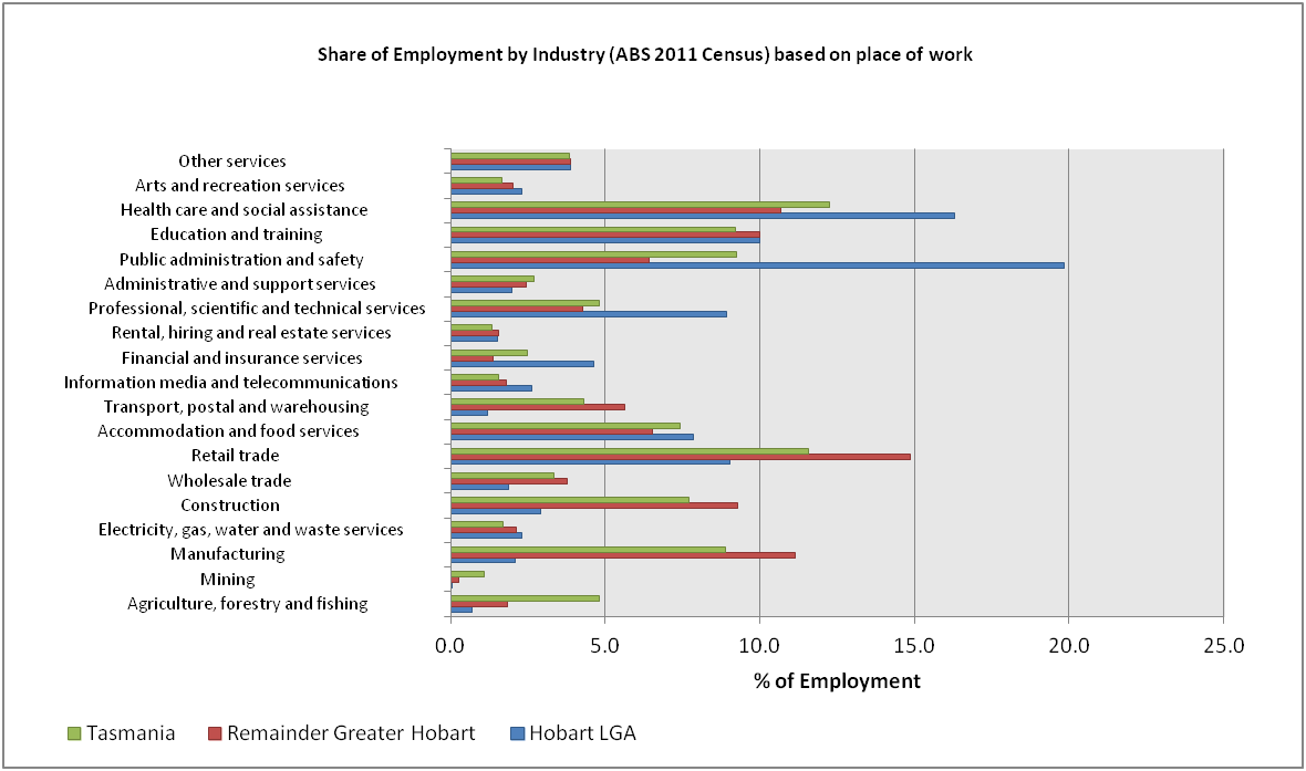 This image contains a graph, listing the perscentage of employment by industry, for Tasmania as a whole, the Hobart local government area, and the greater hobart area. For more information about the information contained in this graph, you can contact us on 03 6238 2401
